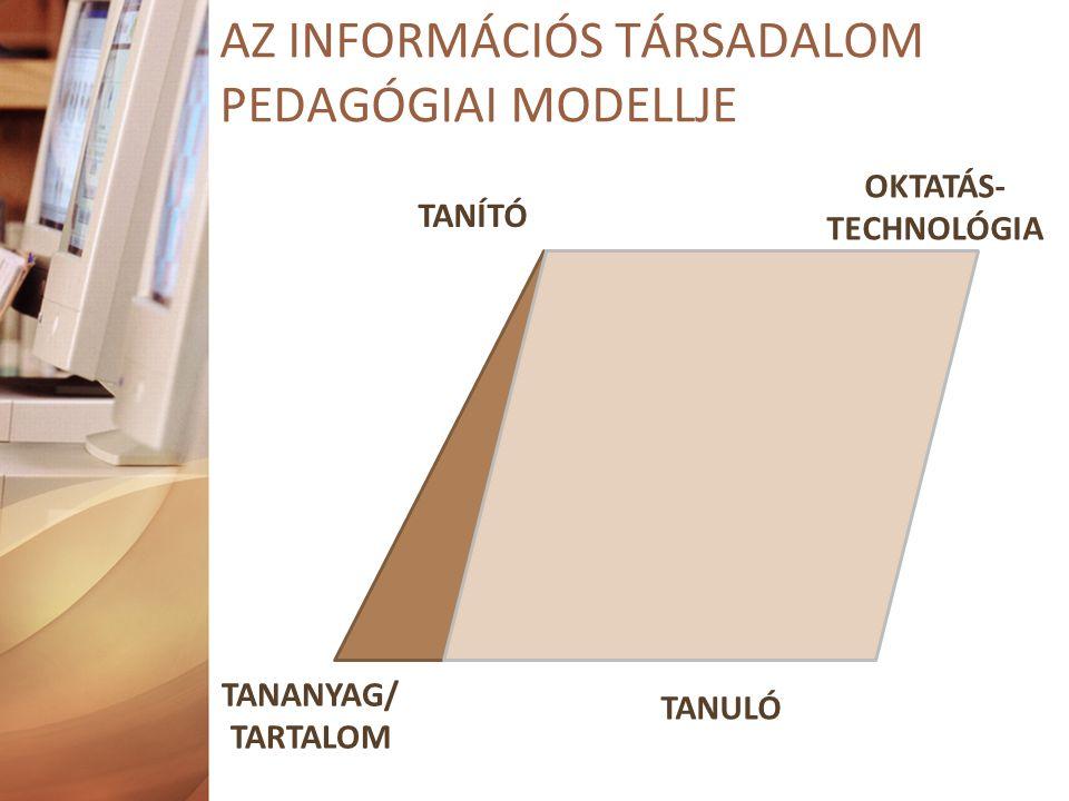 TANÍTÓ TANULÓ TANANYAG/ TARTALOM OKTATÁS- TECHNOLÓGIA AZ INFORMÁCIÓS TÁRSADALOM PEDAGÓGIAI MODELLJE