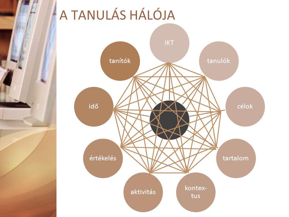 A TANULÁS HÁLÓJA