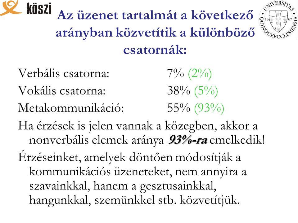 Az üzenet tartalmát a következő arányban közvetítik a különböző csatornák: Verbális csatorna: 7% (2%) Vokális csatorna: 38% (5%) Metakommunikáció:55% (93%) 93%-ra Ha érzések is jelen vannak a közegben, akkor a nonverbális elemek aránya 93%-ra emelkedik.