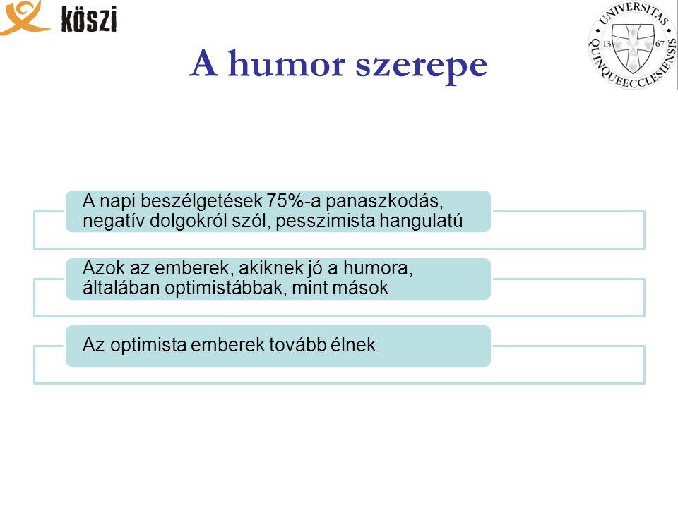 A humor szerepe A napi beszélgetések 75%-a panaszkodás, negatív dolgokról szól, pesszimista hangulatú Azok az emberek, akiknek jó a humora, általában optimistábbak, mint mások Az optimista emberek tovább élnek