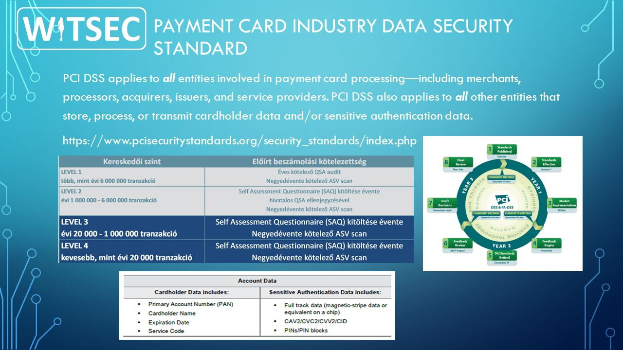 PAYMENT CARD INDUSTRY DATA SECURITY STANDARD PCI DSS applies to all entities involved in payment card processing—including merchants, processors, acqu