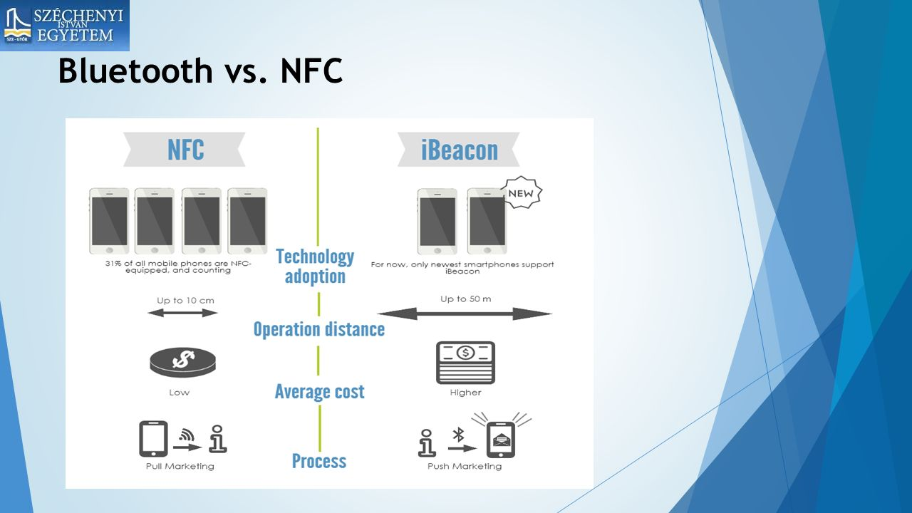 Bluetooth vs. NFC