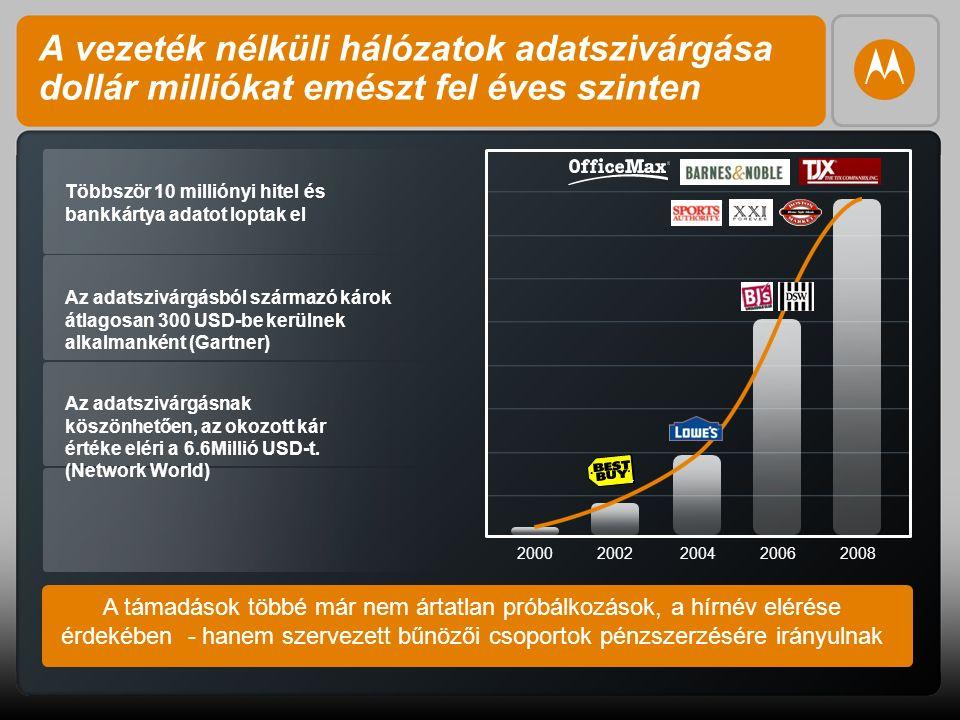 4 A vezeték nélküli hálózatok adatszivárgása dollár milliókat emészt fel éves szinten 20002002200420062008 A támadások többé már nem ártatlan próbálko