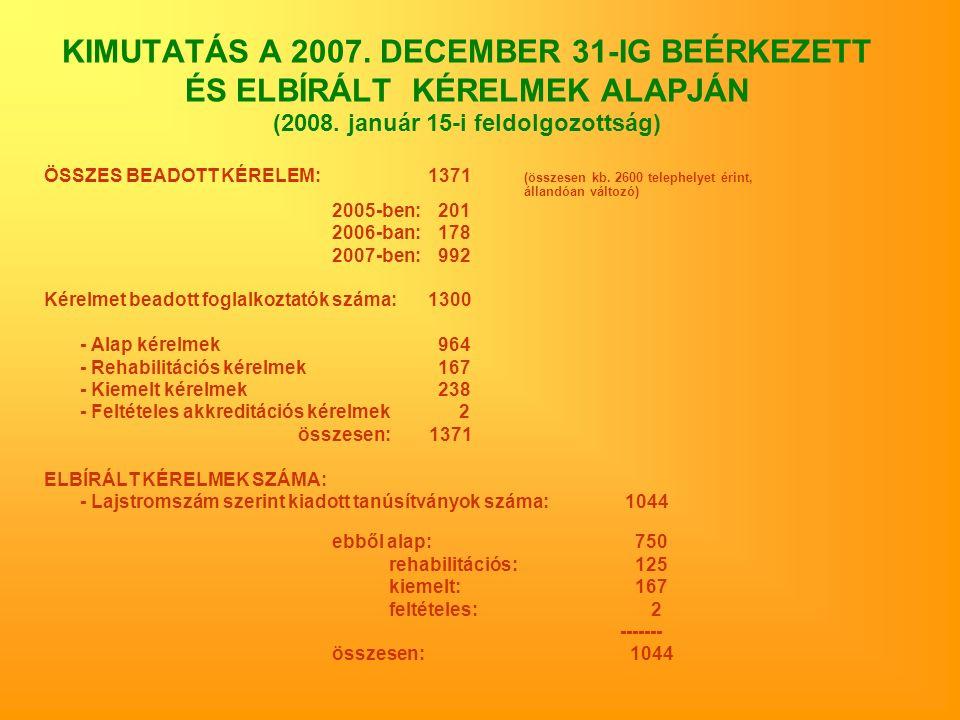 KIMUTATÁS A 2007. DECEMBER 31-IG BEÉRKEZETT ÉS ELBÍRÁLT KÉRELMEK ALAPJÁN (2008. január 15-i feldolgozottság) ÖSSZES BEADOTT KÉRELEM:1371 (összesen kb.