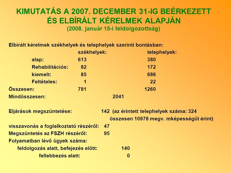 KIMUTATÁS A 2007. DECEMBER 31-IG BEÉRKEZETT ÉS ELBÍRÁLT KÉRELMEK ALAPJÁN (2008. január 15-i feldolgozottság) Elbírált kérelmek székhelyek és telephely