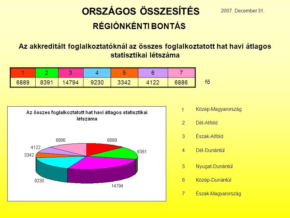 ORSZÁGOS ÖSSZESÍTÉS 1234 68898391147949230 567 334241226886 Az akkreditált foglalkoztatóknál az összes foglalkoztatott hat havi átlagos statisztikai létszáma RÉGIÓNKÉNTI BONTÁS 2007.