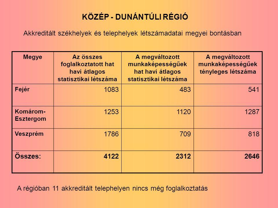 KÖZÉP - DUNÁNTÚLI RÉGIÓ MegyeAz összes foglalkoztatott hat havi átlagos statisztikai létszáma A megváltozott munkaképességűek hat havi átlagos statisztikai létszáma A megváltozott munkaképességűek tényleges létszáma Fejér 1083483541 Komárom- Esztergom 125311201287 Veszprém 1786709818 Összes:412223122646 Akkreditált székhelyek és telephelyek létszámadatai megyei bontásban A régióban 11 akkreditált telephelyen nincs még foglalkoztatás