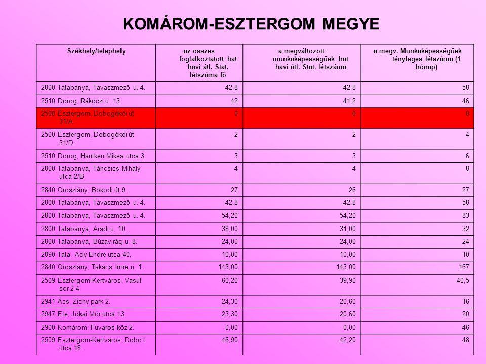 KOMÁROM-ESZTERGOM MEGYE Székhely/telephelyaz összes foglalkoztatott hat havi átl. Stat. létszáma fő a megváltozott munkaképességűek hat havi átl. Stat