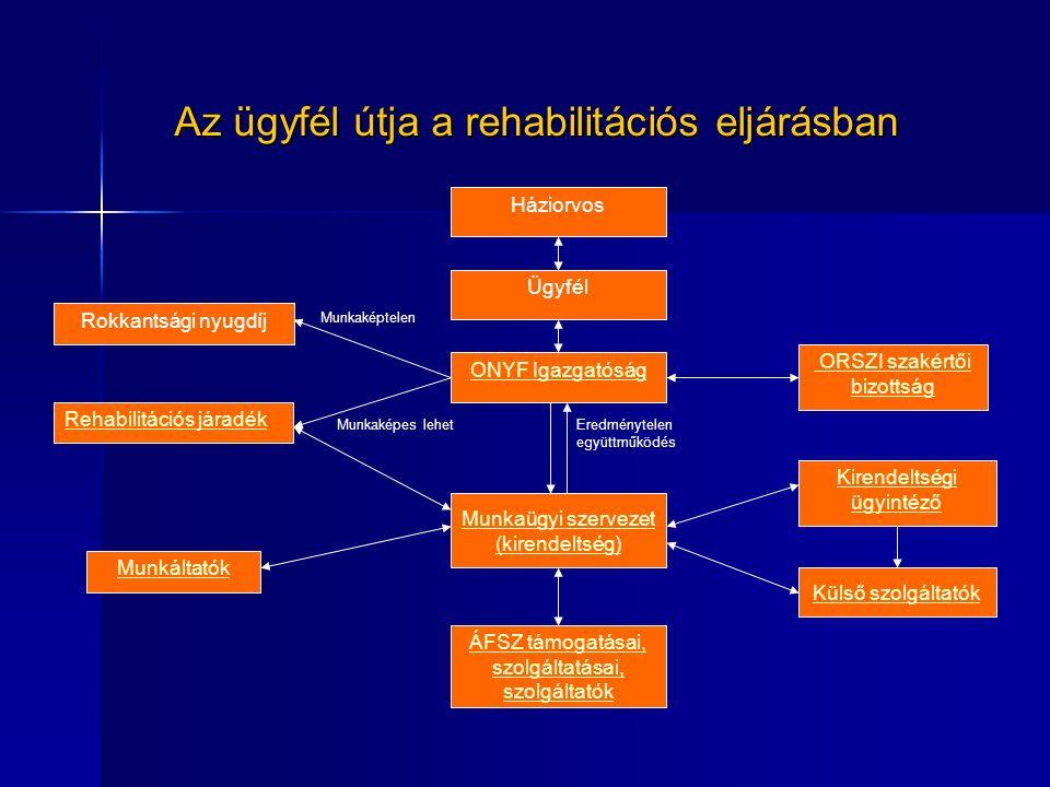 Az ügyfél útja a rehabilitációs eljárásban Háziorvos Ügyfél ONYF Igazgatóság Munkaügyi szervezet (kirendeltség) Rokkantsági nyugdíj Rehabilitációs járadék ÁFSZ támogatásai, szolgáltatásai, szolgáltatók Munkáltatók ORSZI szakértői bizottság Kirendeltségi ügyintéző Külső szolgáltatók Munkaképtelen Munkaképes lehetEredménytelen együttműködés