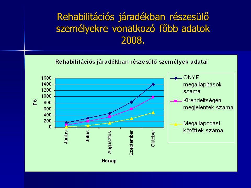 Rehabilitációs járadékban részesülő személyekre vonatkozó főbb adatok 2008.