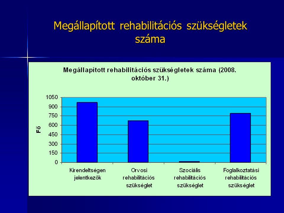 Megállapított rehabilitációs szükségletek száma