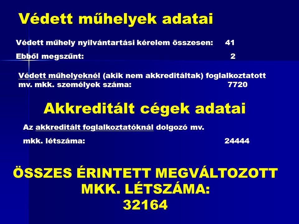 Védett műhelyek adatai Védett műhely nyilvántartási kérelem összesen:41 Ebből megszűnt: 2 Védett műhelyeknél (akik nem akkreditáltak) foglalkoztatott mv.