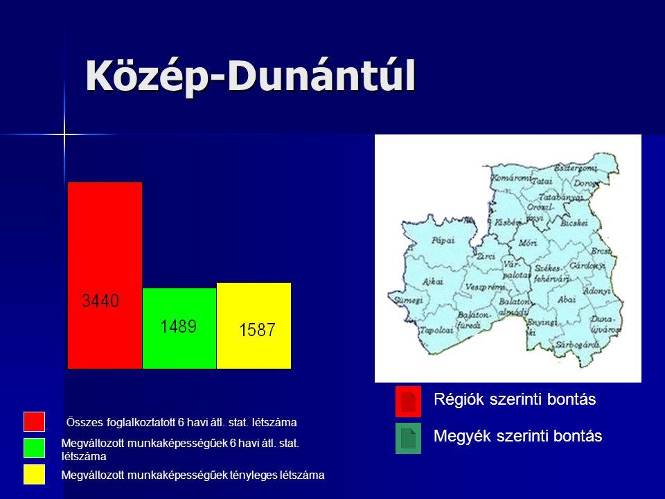 Közép-Dunántúl Összes foglalkoztatott 6 havi átl. stat.
