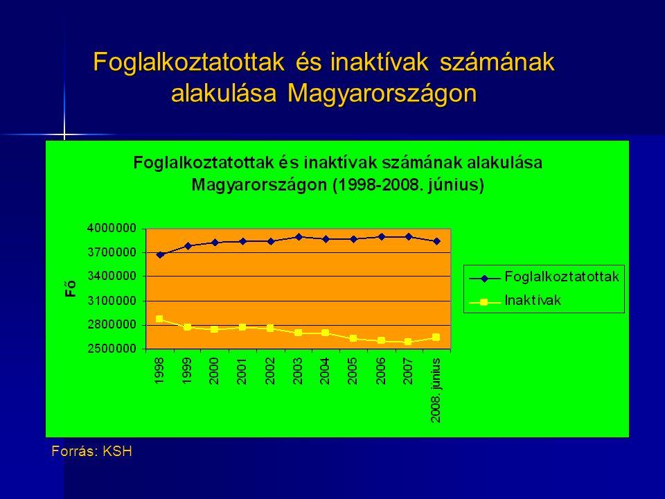 Foglalkoztatottak és inaktívak számának alakulása Magyarországon Forrás: KSH