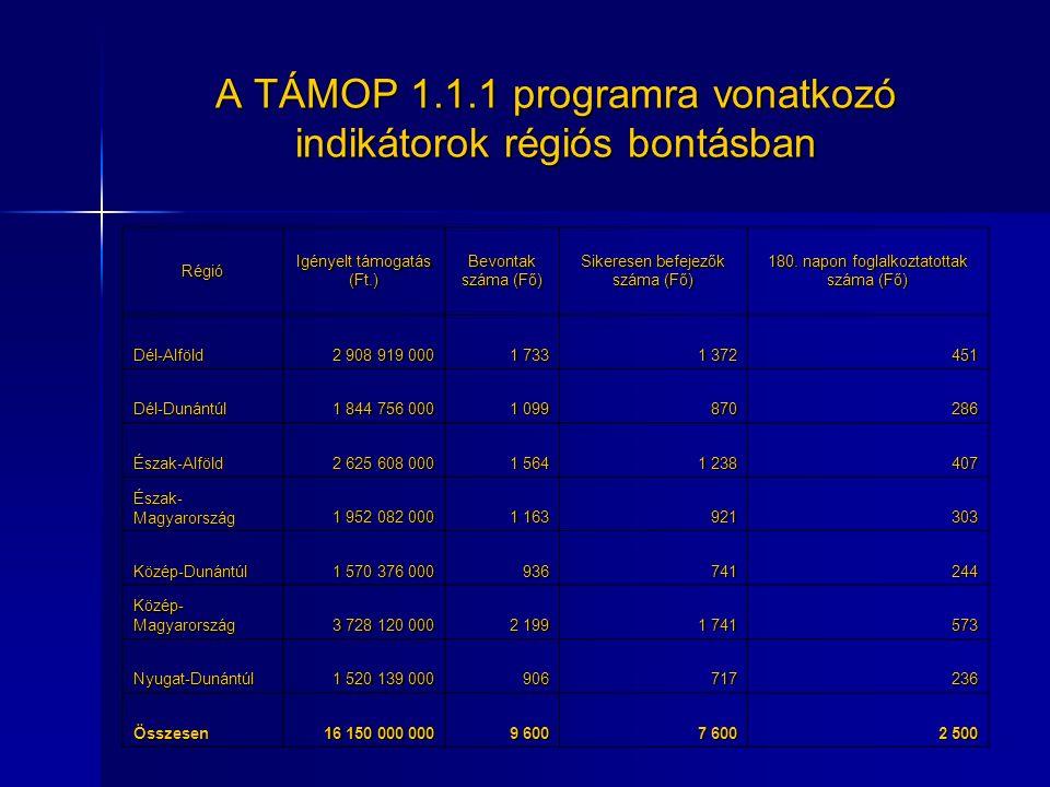 A TÁMOP 1.1.1 programra vonatkozó indikátorok régiós bontásban Régió Igényelt támogatás (Ft.) Bevontak száma (Fő) Sikeresen befejezők száma (Fő) 180.