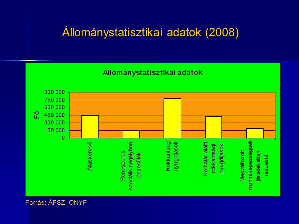 Állománystatisztikai adatok (2008) Forrás: ÁFSZ, ONYF