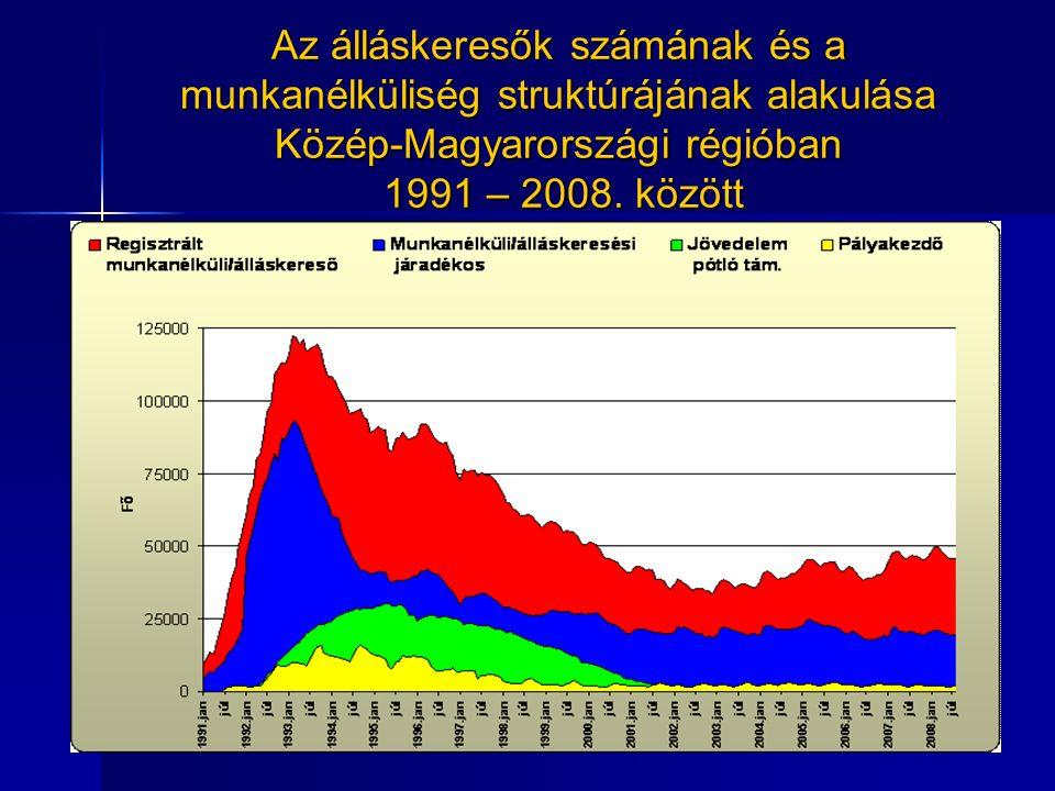 Az álláskeresők számának és a munkanélküliség struktúrájának alakulása Közép-Magyarországi régióban 1991 – 2008.