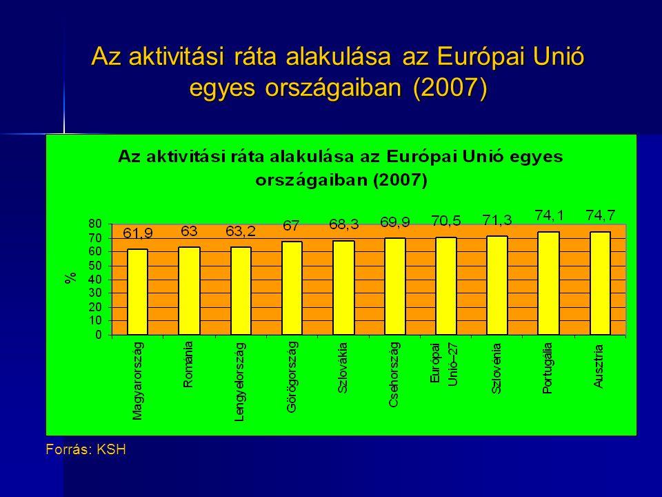 Az aktivitási ráta alakulása az Európai Unió egyes országaiban (2007) Forrás: KSH