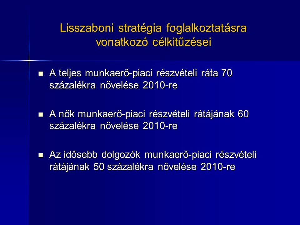 Lisszaboni stratégia foglalkoztatásra vonatkozó célkitűzései A teljes munkaerő-piaci részvételi ráta 70 százalékra növelése 2010-re A teljes munkaerő-piaci részvételi ráta 70 százalékra növelése 2010-re A nők munkaerő-piaci részvételi rátájának 60 százalékra növelése 2010-re A nők munkaerő-piaci részvételi rátájának 60 százalékra növelése 2010-re Az idősebb dolgozók munkaerő-piaci részvételi rátájának 50 százalékra növelése 2010-re Az idősebb dolgozók munkaerő-piaci részvételi rátájának 50 százalékra növelése 2010-re