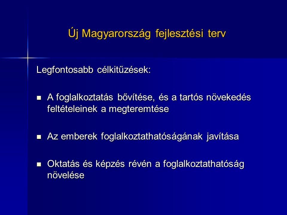 Új Magyarország fejlesztési terv Legfontosabb célkitűzések: A foglalkoztatás bővítése, és a tartós növekedés feltételeinek a megteremtése A foglalkoztatás bővítése, és a tartós növekedés feltételeinek a megteremtése Az emberek foglalkoztathatóságának javítása Az emberek foglalkoztathatóságának javítása Oktatás és képzés révén a foglalkoztathatóság növelése Oktatás és képzés révén a foglalkoztathatóság növelése