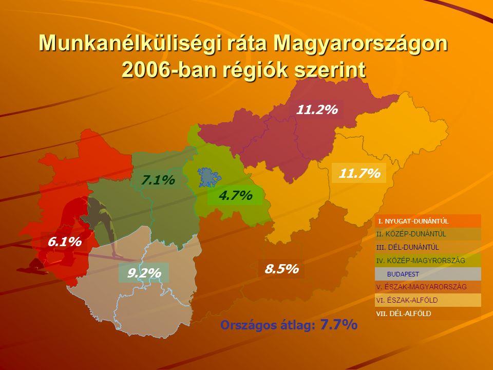 Munkanélküliségi ráta Magyarországon 2006-ban régiók szerint Országos átlag: 7.7% 9.2% 6.1% 7.1% 4.7% 8.5% 11.7% 11.2% VII.