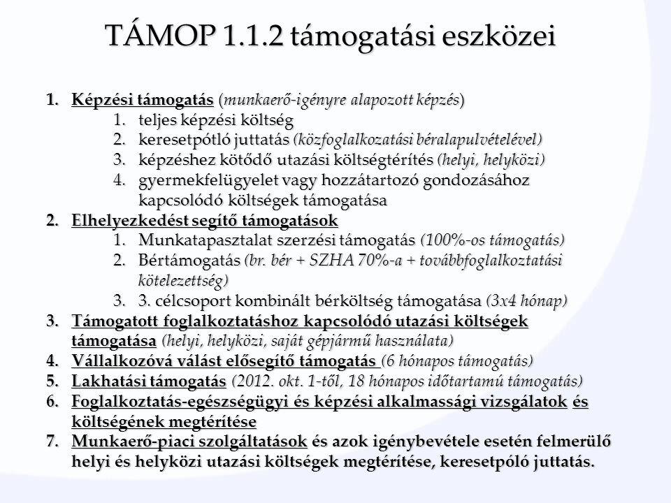TÁMOP 1.1.2 támogatási eszközei 1.Képzési támogatás (munkaerő-igényre alapozott képzés) 1.teljes képzési költség 2.keresetpótló juttatás (közfoglalkozatási béralapulvételével) 3.képzéshez kötődő utazási költségtérítés (helyi, helyközi) 4.gyermekfelügyelet vagy hozzátartozó gondozásához kapcsolódó költségek támogatása 2.Elhelyezkedést segítő támogatások 1.Munkatapasztalat szerzési támogatás (100%-os támogatás) 2.Bértámogatás (br.