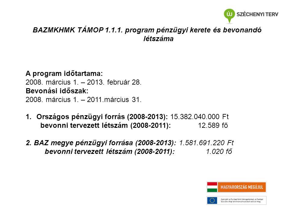 BAZMKHMK TÁMOP 1.1.1. program pénzügyi kerete és bevonandó létszáma A program időtartama: 2008. március 1. – 2013. február 28. Bevonási időszak: 2008.