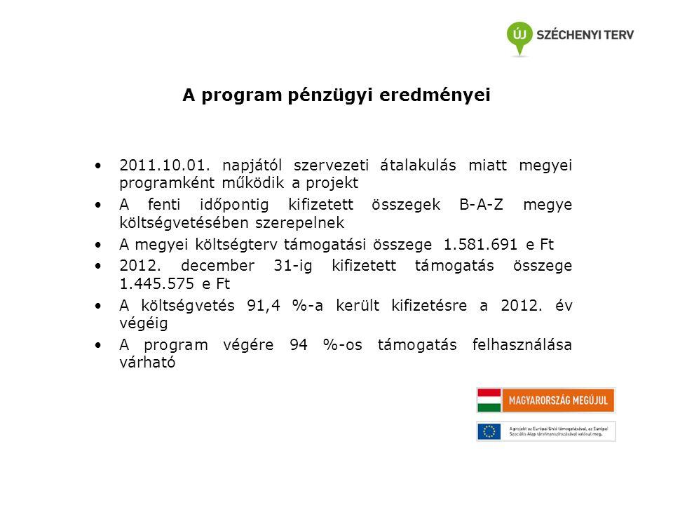 A program pénzügyi eredményei 2011.10.01. napjától szervezeti átalakulás miatt megyei programként működik a projekt A fenti időpontig kifizetett össze