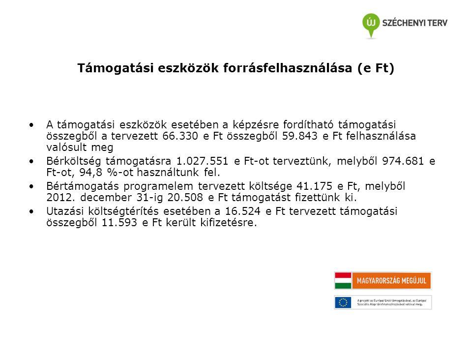 Támogatási eszközök forrásfelhasználása (e Ft) A támogatási eszközök esetében a képzésre fordítható támogatási összegből a tervezett 66.330 e Ft össze