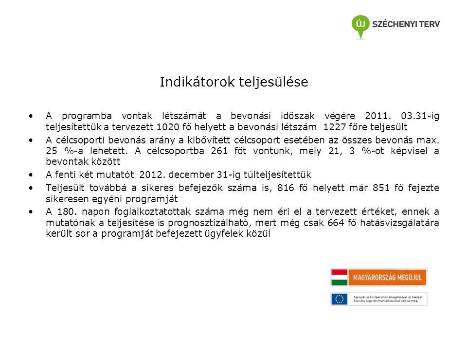 Indikátorok teljesülése A programba vontak létszámát a bevonási időszak végére 2011. 03.31-ig teljesítettük a tervezett 1020 fő helyett a bevonási lét