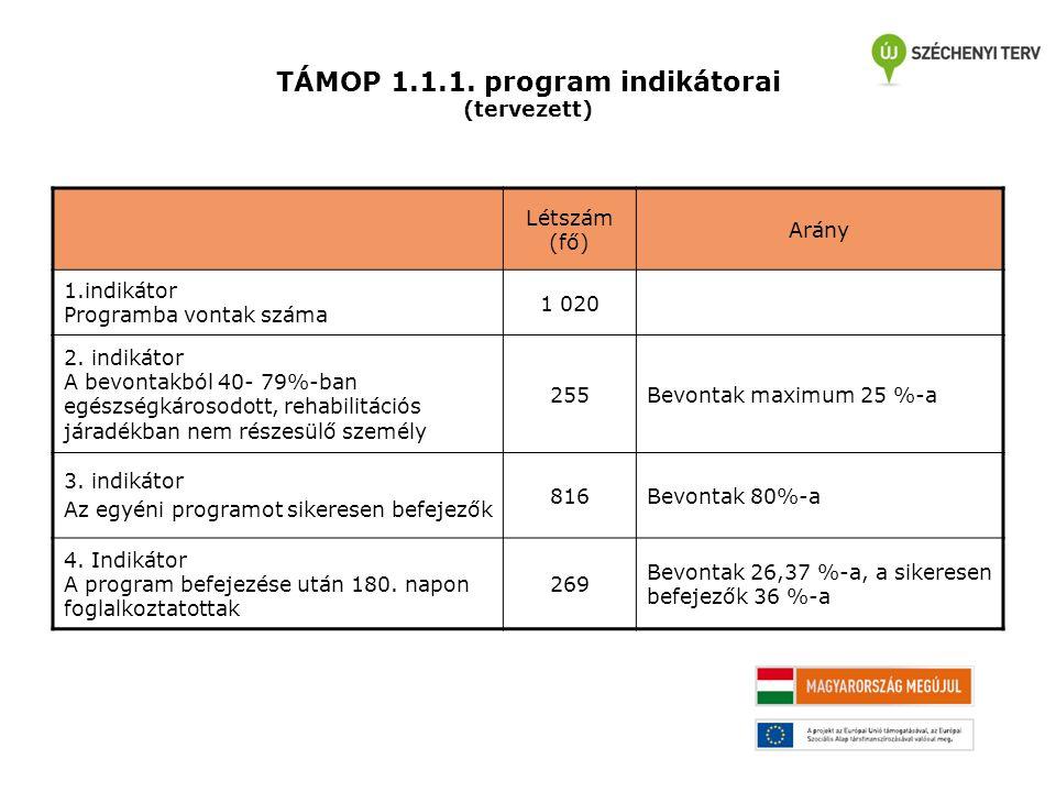 TÁMOP 1.1.1. program indikátorai (tervezett) Létszám (fő) Arány 1.indikátor Programba vontak száma 1 020 2. indikátor A bevontakból 40- 79%-ban egészs