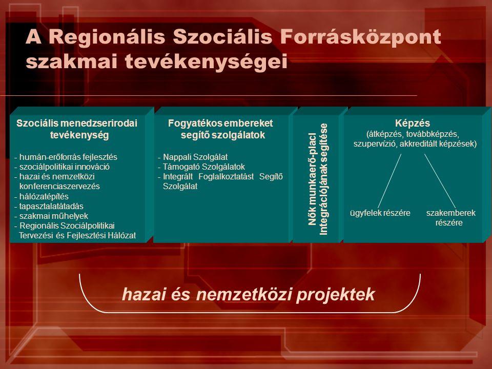 A Regionális Szociális Forrásközpont szakmai tevékenységei Fogyatékos embereket segítő szolgálatok -Nappali Szolgálat -Támogató Szolgálatok -Integrált