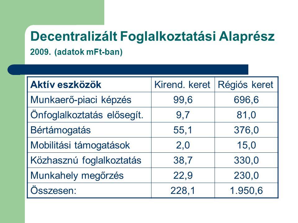 Decentralizált Foglalkoztatási Alaprész 2009. (adatok mFt-ban) Aktív eszközökKirend. keretRégiós keret Munkaerő-piaci képzés99,6696,6 Önfoglalkoztatás