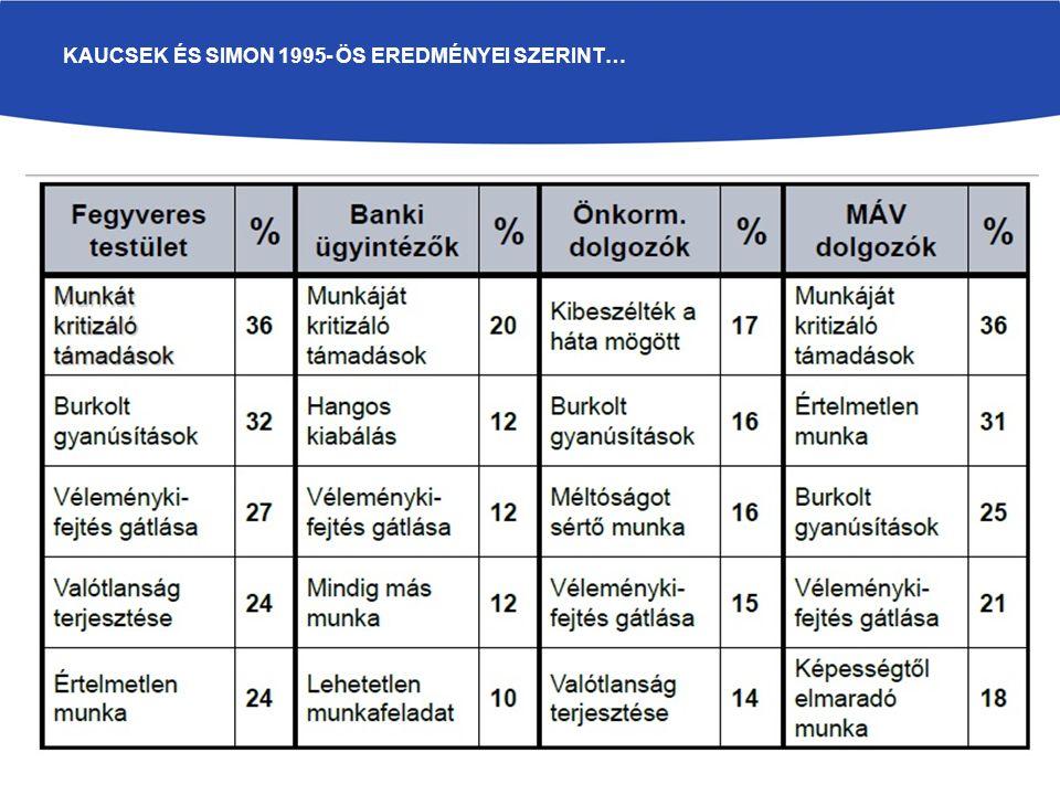 KAUCSEK ÉS SIMON 1995- ÖS EREDMÉNYEI SZERINT…