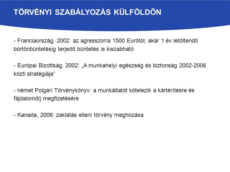 """- Franciaország, 2002: az agresszorra 1500 Eurótól, akár 1 év letöltendő börtönbüntetésig terjedő büntetés is kiszabható - Európai Bizottság, 2002: """"A munkahelyi egészség és biztonság 2002-2006 közti stratégiája - német Polgári Törvénykönyv: a munkáltatót kötelezik a kártérítésre és fájdalomdíj megfizetésére - Kanada, 2006: zaklatás elleni törvény meghozása TÖRVÉNYI SZABÁLYOZÁS KÜLFÖLDÖN"""