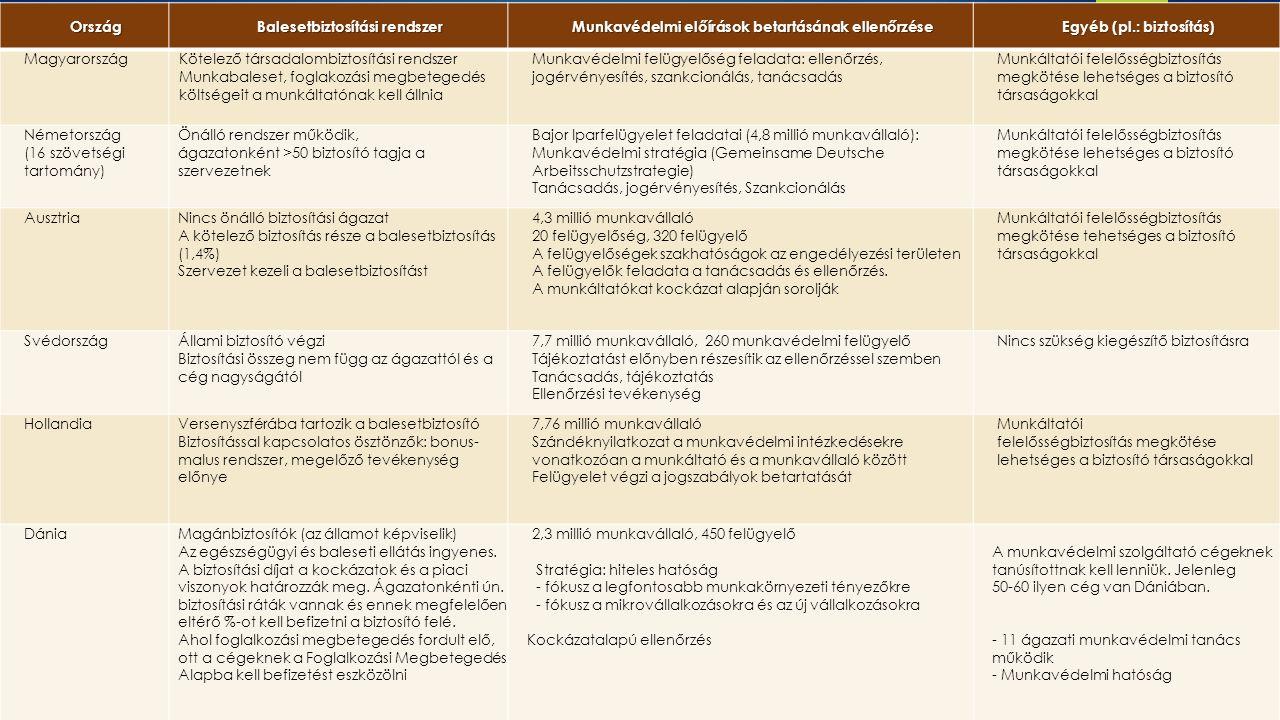 Ország Balesetbiztosítási rendszer Munkavédelmi előírások betartásának ellenőrzése Egyéb (pl.: biztosítás) MagyarországKötelező társadalombiztosítási rendszer Munkabaleset, foglakozási megbetegedés költségeit a munkáltatónak kell állnia Munkavédelmi felügyelőség feladata: ellenőrzés, jogérvényesítés, szankcionálás, tanácsadás Munkáltatói felelősségbiztosítás megkötése lehetséges a biztosító társaságokkal Németország (16 szövetségi tartomány) Önálló rendszer működik, ágazatonként >50 biztosító tagja a szervezetnek Bajor Iparfelügyelet feladatai (4,8 millió munkavállaló): Munkavédelmi stratégia (Gemeinsame Deutsche Arbeitsschutzstrategie) Tanácsadás, jogérvényesítés, Szankcionálás Munkáltatói felelősségbiztosítás megkötése lehetséges a biztosító társaságokkal AusztriaNincs önálló biztosítási ágazat A kötelező biztosítás része a balesetbiztosítás (1,4%) Szervezet kezeli a balesetbiztosítást 4,3 millió munkavállaló 20 felügyelőség, 320 felügyelő A felügyelőségek szakhatóságok az engedélyezési területen A felügyelők feladata a tanácsadás és ellenőrzés.