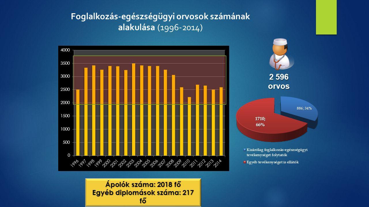 Foglalkozás-egészségügyi orvosok számának alakulása (1996-2014) 2 596 orvos Ápolók száma: 2018 fő Egyéb diplomások száma: 217 fő