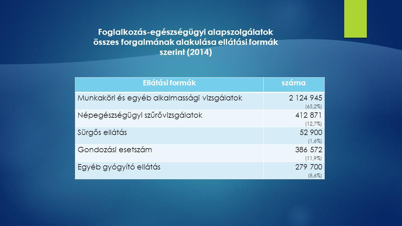 Ellátási formákszáma Munkaköri és egyéb alkalmassági vizsgálatok 2 124 945 (65,2%) Népegészségügyi szűrővizsgálatok 412 871 (12,7%) Sürgős ellátás 52 900 (1,6%) Gondozási esetszám 386 572 (11,9%) Egyéb gyógyító ellátás279 700 (8,6%) Foglalkozás-egészségügyi alapszolgálatok összes forgalmának alakulása ellátási formák szerint (2014)