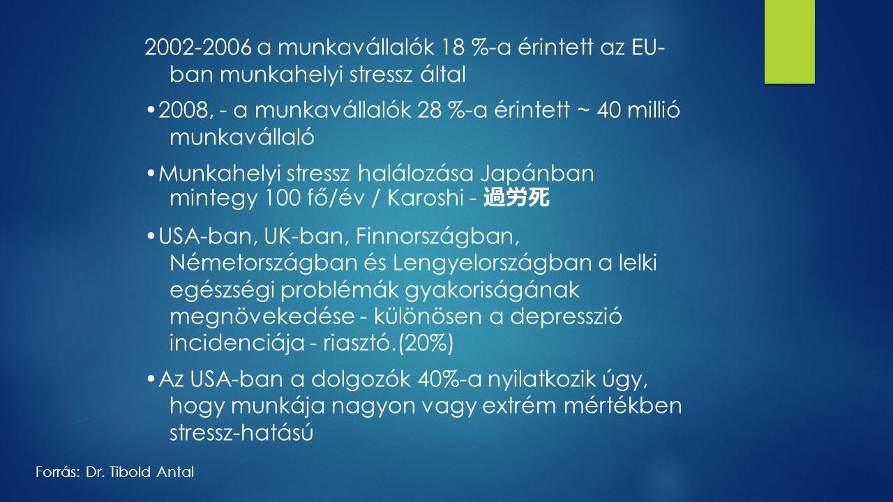 2002-2006 a munkavállalók 18 %-a érintett az EU- ban munkahelyi stressz által 2008, - a munkavállalók 28 %-a érintett ~ 40 millió munkavállaló Munkahelyi stressz halálozása Japánban mintegy 100 fő/év / Karoshi - 過労死 USA-ban, UK-ban, Finnországban, Németországban és Lengyelországban a lelki egészségi problémák gyakoriságának megnövekedése - különösen a depresszió incidenciája - riasztó.(20%) Az USA-ban a dolgozók 40%-a nyilatkozik úgy, hogy munkája nagyon vagy extrém mértékben stressz-hatású Forrás: Dr.