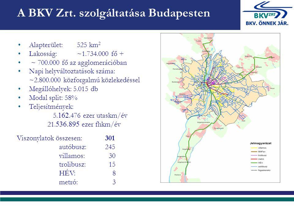 Alapterület:525 km 2 Lakosság:~1.734.000 fő + ~ 700.000 fő az agglomerációban Napi helyváltoztatások száma: ~2.800.000 közforgalmú közlekedéssel Megállóhelyek: 5.015 db Modal split: 58% Teljesítmények: 5.