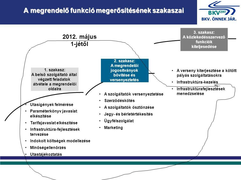 A megrendelő funkció megerősítésének szakaszai Utasigények felmérése Paraméterkönyv javaslat elkészítése Tarifajavaslat elkészítése Infrastruktúra-fejlesztések tervezése Indokolt költségek modellezése Minőségellenőrzés Utastájékoztatás A szolgáltatók versenyeztetése Szerződéskötés A szolgáltatók ösztönzése Jegy- és bérletértékesítés Ügyfélszolgálat Marketing A verseny kiterjesztése a kötött pályás szolgáltatásokra Infrastruktúra-kezelés Infrastruktúrafejlesztések menedzselése 3.