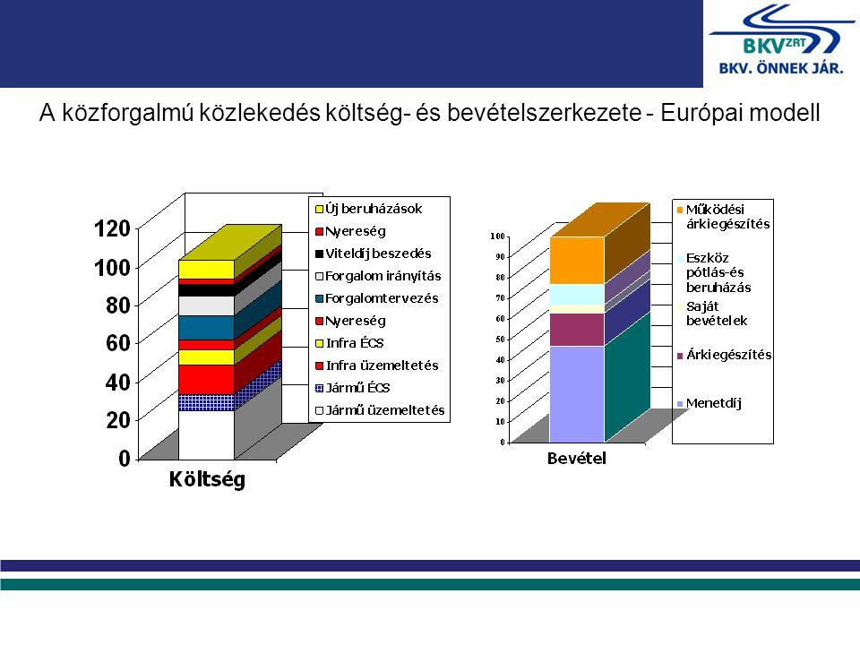 A közforgalmú közlekedés költség- és bevételszerkezete - Európai modell