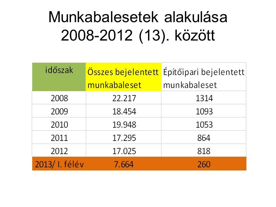 Munkabalesetek alakulása 2008-2012 (13). között