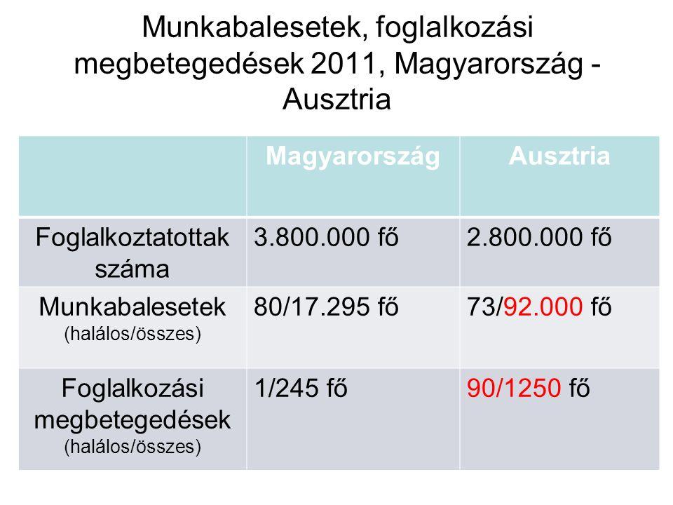 Munkabalesetek, foglalkozási megbetegedések 2011, Magyarország - Ausztria MagyarországAusztria Foglalkoztatottak száma 3.800.000 fő2.800.000 fő Munkab