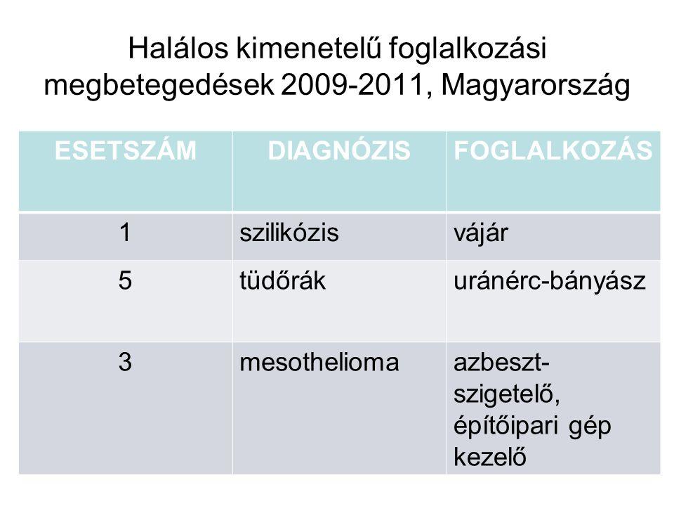 Halálos kimenetelű foglalkozási megbetegedések 2009-2011, Magyarország ESETSZÁMDIAGNÓZISFOGLALKOZÁS 1szilikózisvájár 5tüdőrákuránérc-bányász 3mesothel