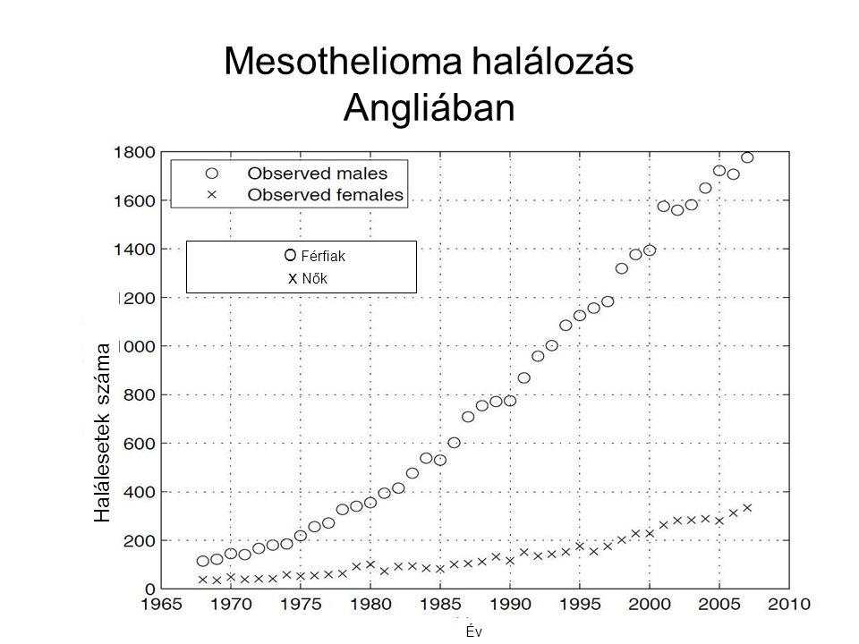 Mesothelioma halálozás Angliában Halálesetek száma Év O Férfiak x Nők