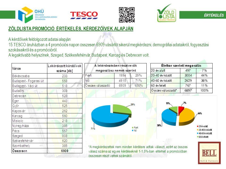 ZÖLDLISTA PROMÓCIÓ ÉRTÉKELÉS, KÉRDEZŐÍVEK ALAPJÁN A kérdőívek feldolgozott adatai alapján 15 TESCO áruházban a 4 promóciós napon összesen 6909 vásárlót sikerül megkérdezni, demográfiai adataikról, fogyasztási szokásaikról és a promócióról.