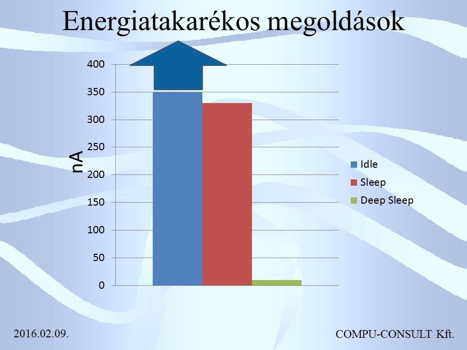 Energiatakarékos megoldások COMPU-CONSULT Kft. 2016.02.09.