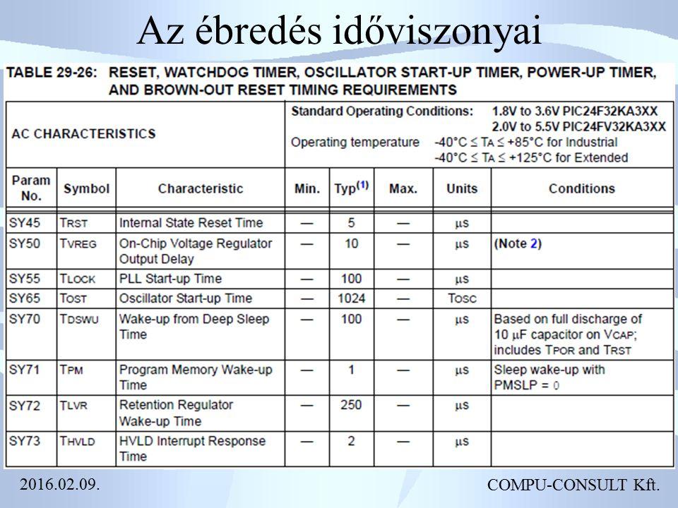Az ébredés időviszonyai COMPU-CONSULT Kft. 2016.02.09.