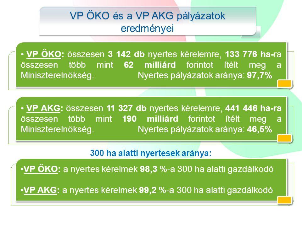VP ÖKO és a VP AKG pályázatok eredményei VP AKG: összesen 11 327 db nyertes kérelemre, 441 446 ha-ra összesen több mint 190 milliárd forintot ítélt meg a Miniszterelnökség.